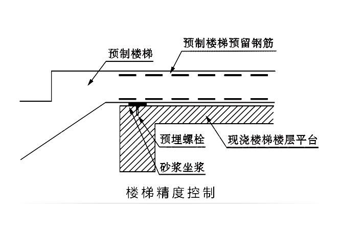 预zhi楼梯吊装精dukongzhiji术